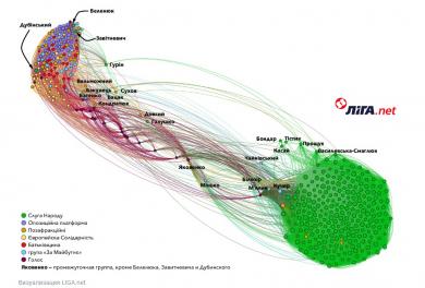Liga.net рекомендує. Сервіс для візуалізації даних і запуск платного доступу до матеріалів